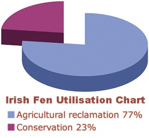 The Utilisation of Fens in the Republic of Ireland