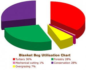 Utilisation of Blanket Bog Resources in Ireland 2009