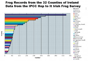 The number of frog records in the IPCC Hop to It Frog Survey from each county of Ireland