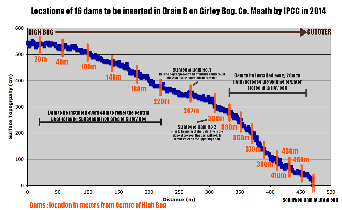 Drain B Dams Graphic